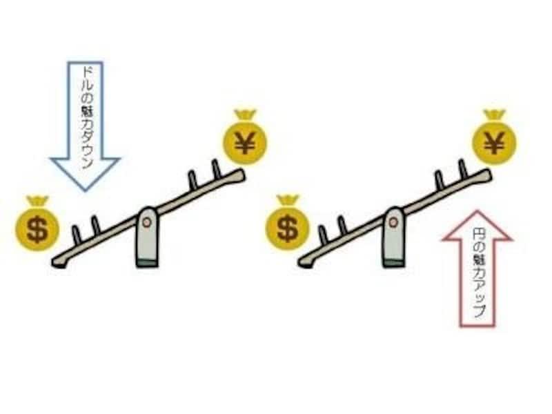 2つの通貨の魅力の変化がカギ