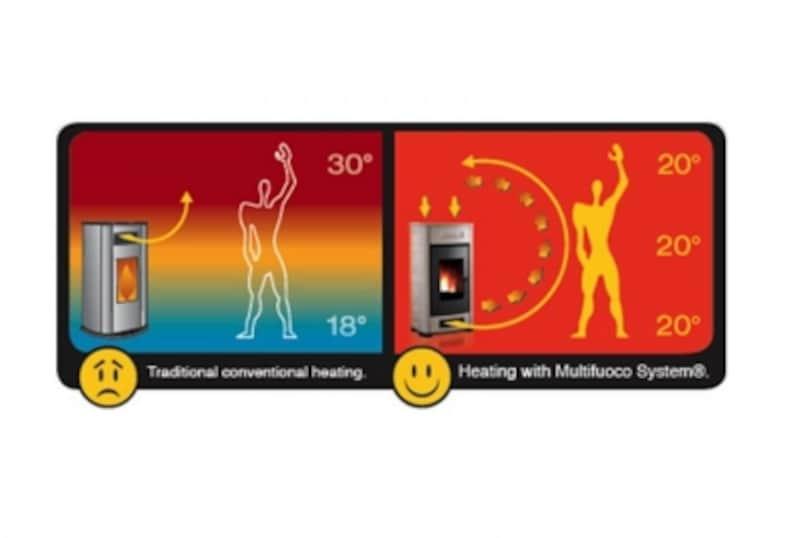 【図2】左は温風吹き出し口が上部にあるストーブのケース。右は温風吹き出し口が下部にあるストーブのケース(出典:ピアツエッタ社ホームページ)
