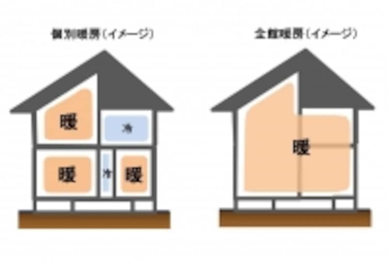 個別暖房(左)と全館暖房(右)