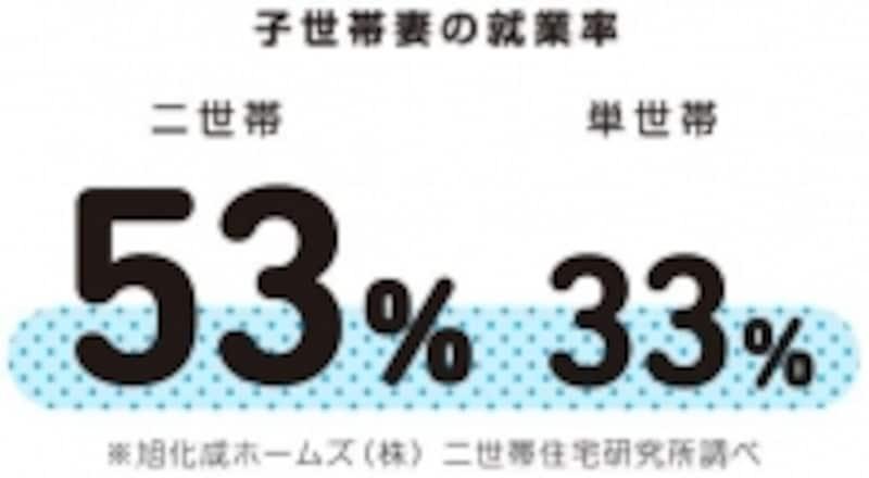 二世帯住宅の妻のほうが単世帯住宅の妻より就業率が高いのも、二世帯住宅が共働き家族にとって暮らしやすいことを示しているのではないでしょうか