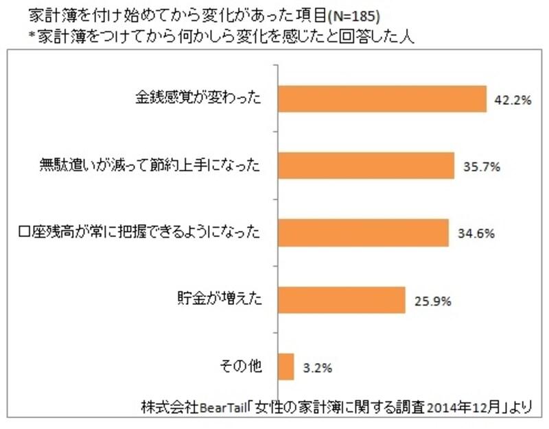 株式会社BearTail「女性の家計簿に関する調査2014年12月」をもとにガイド平野が図表作成