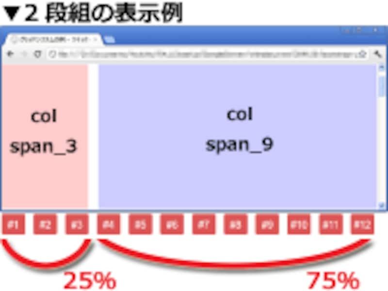 12分割されたグリッドのうち、3個を占有するボックスと、9個を占有するボックスとで、2段組を作った例