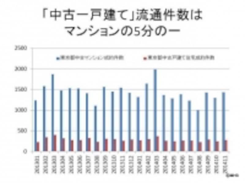 東日本流通機構のデータをもとにMH3作成