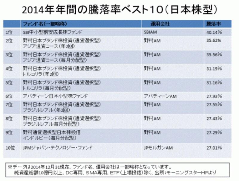 日本株型の騰落率ランキング