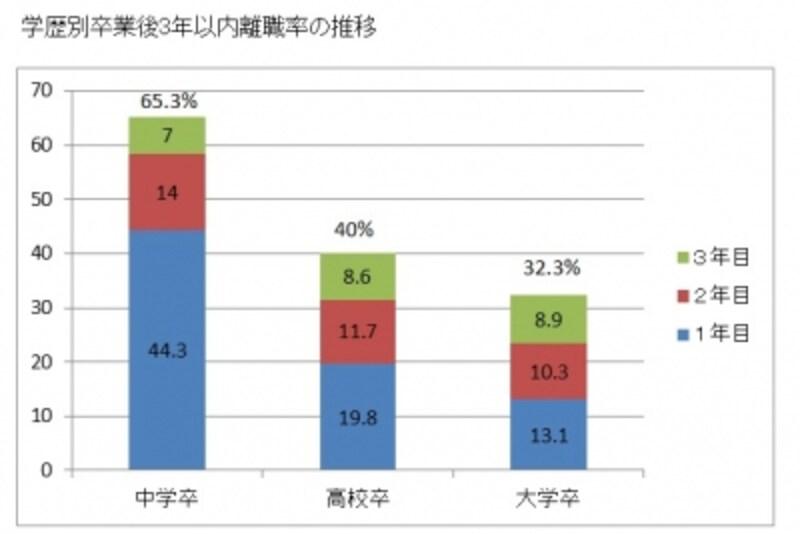 学歴別卒業後3年以内離職率の推移