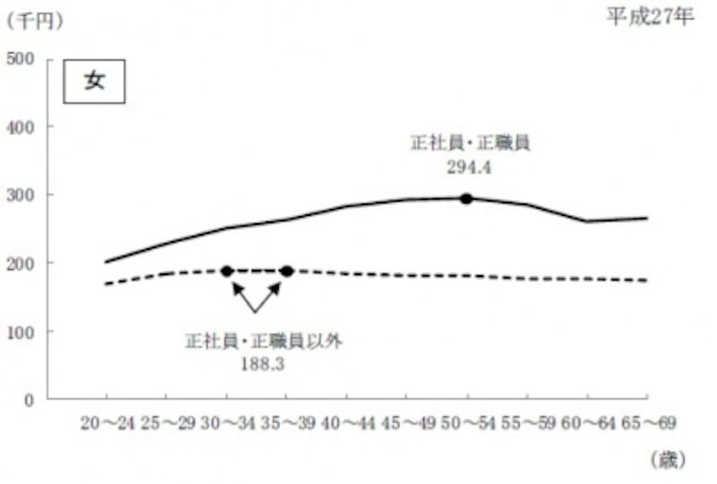 雇用形態別賃金の推移(女性)