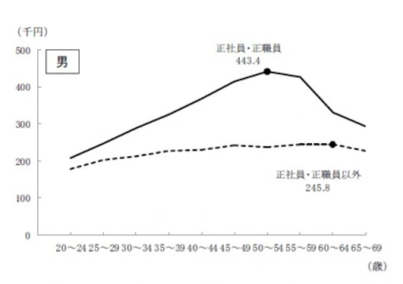 雇用形態別の賃金推移(男性)