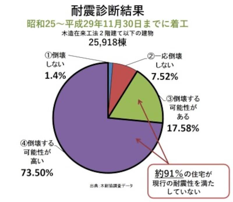 昭和25年~平成12年5月までに着工した木造在来工法の2階建以下の住宅2万6千棟分の耐震診断結果
