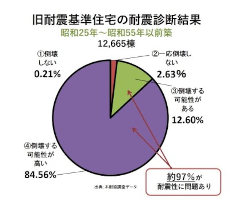 昭和56年5月以前に確認申請を受けた旧耐震の木造在来工法住宅12,665棟の耐震診断結果