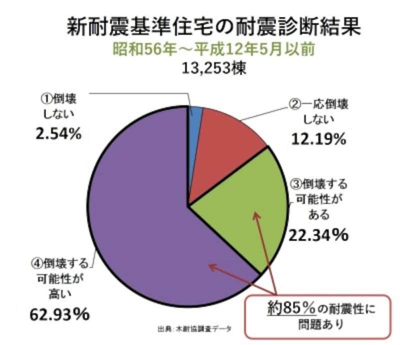 昭和56年6月以降に確認申請を受けた新耐震の木造在来工法住宅13,253棟の耐震診断結果