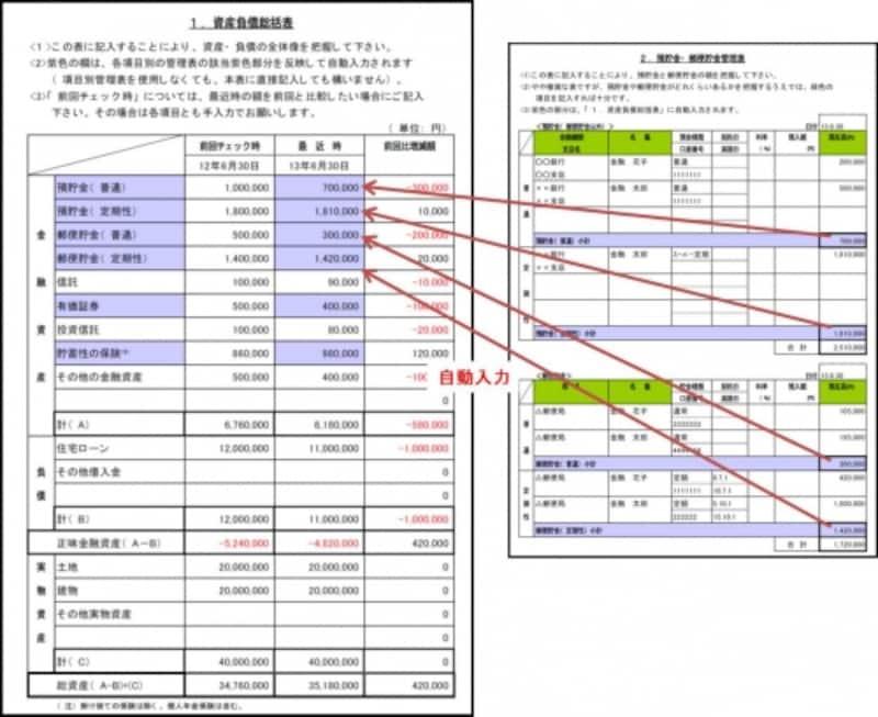 各シートの色つきの欄の金額が「資産負債総括表」に自動入力される。各シートは項目や行を増やすなど自分仕様に変更することも可能。