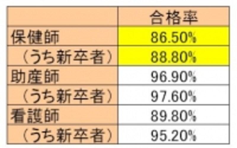 2014年看護系国家試験合格率