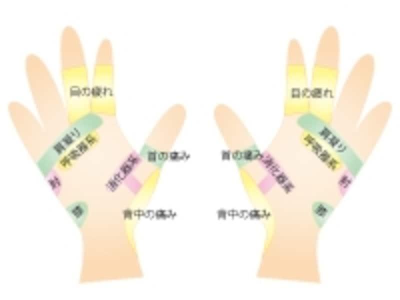 手のゾーン