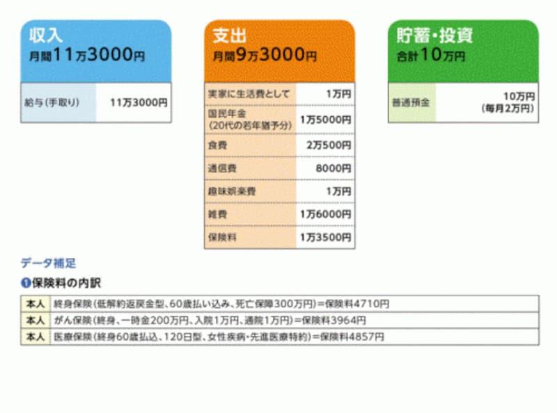 田中さんのマネーデータ