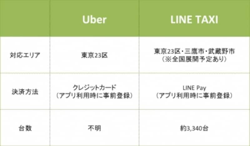 LINETAXIとUberの比較表