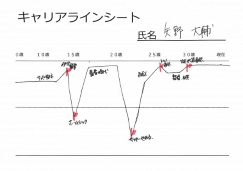 15歳と22歳の時に大きな脱線を経験している矢野さんのキャリアラインシート
