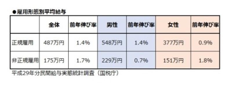雇用携帯別平均給与。女性非正規雇用の平均は151万円