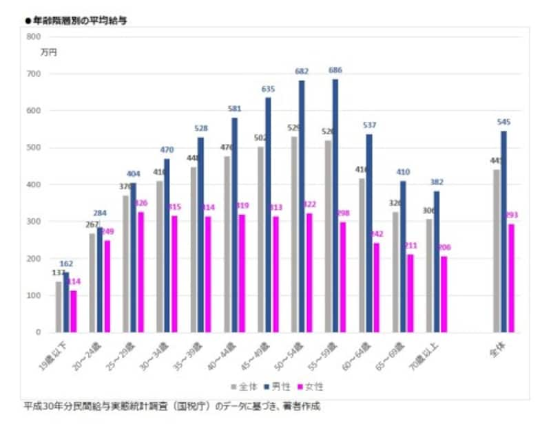 年齢階層別の平均給与。年齢が上がるほど男女差が広がる