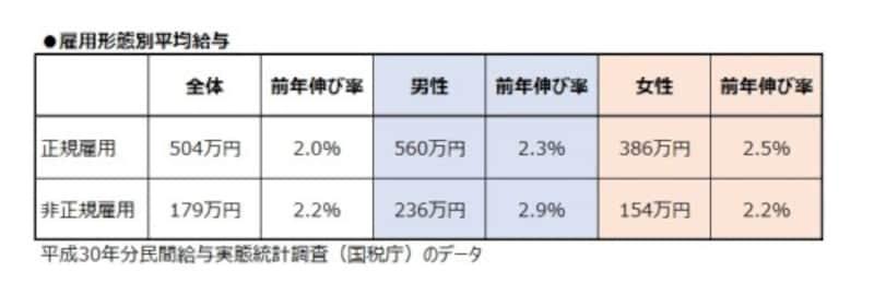 雇用形態別平均給与。女性非正規雇用の平均は154万円