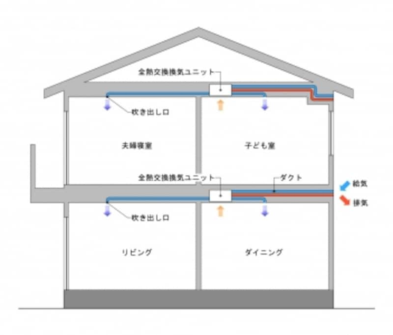 花粉undefined花粉種undefined対策undefined家undefined部屋