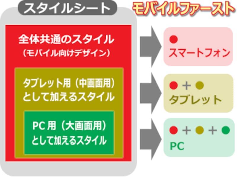 モバイルファーストCSS:スマートフォン用デザインをベースにして、そこに大画面用の差分デザインを足していく形で記述するCSSソース