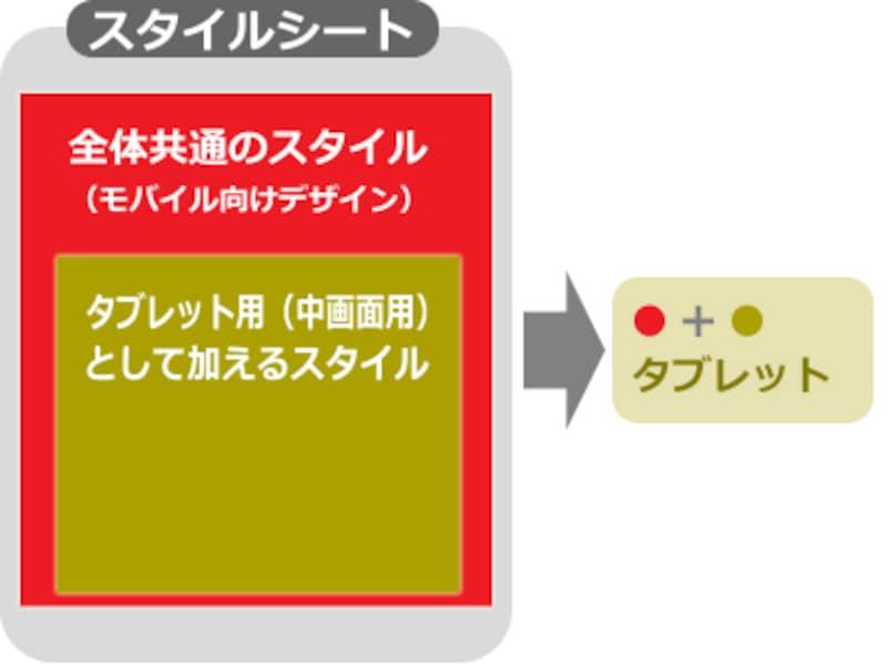 タブレットで閲覧された場合には、ベースのCSSに中画面用の差分CSSを加えて読み込んで、タブレット向けデザインを表示する
