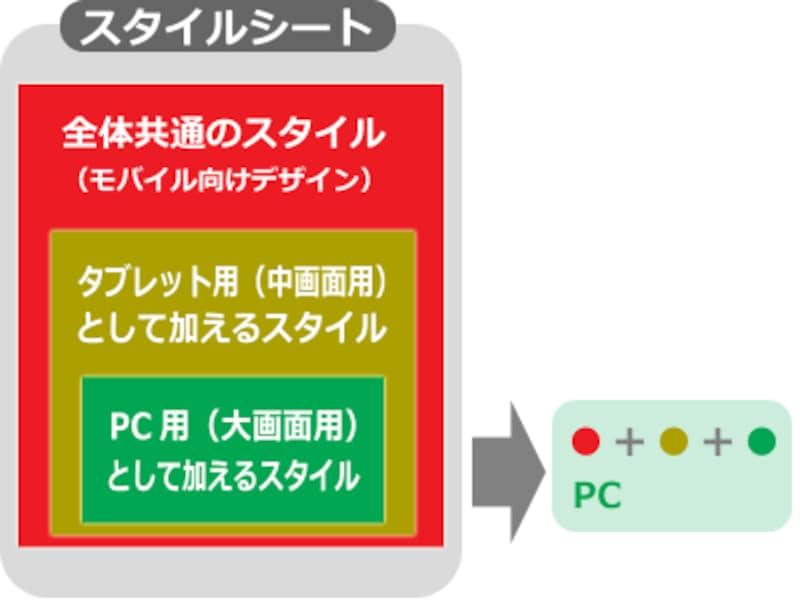 PCで閲覧された場合には、ベースにCSSに中画面用の差分CSSと大画面用の差分CSSを読み込んで、PC向けのデザインを表示する