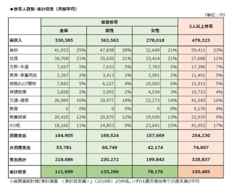 世帯人数別家計収支(月額平均)