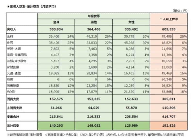 世帯人数別 家計収支(月額平均)