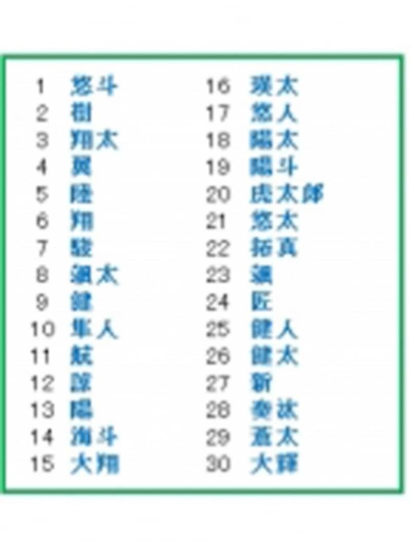 男の子の人気名前ベスト30(文字別集計)