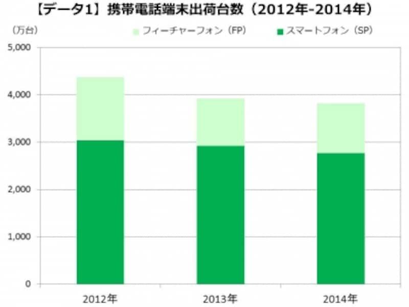 携帯電話端末出荷台数の推移(出典:(株)MM総研[東京・港]ニュースリリースより)