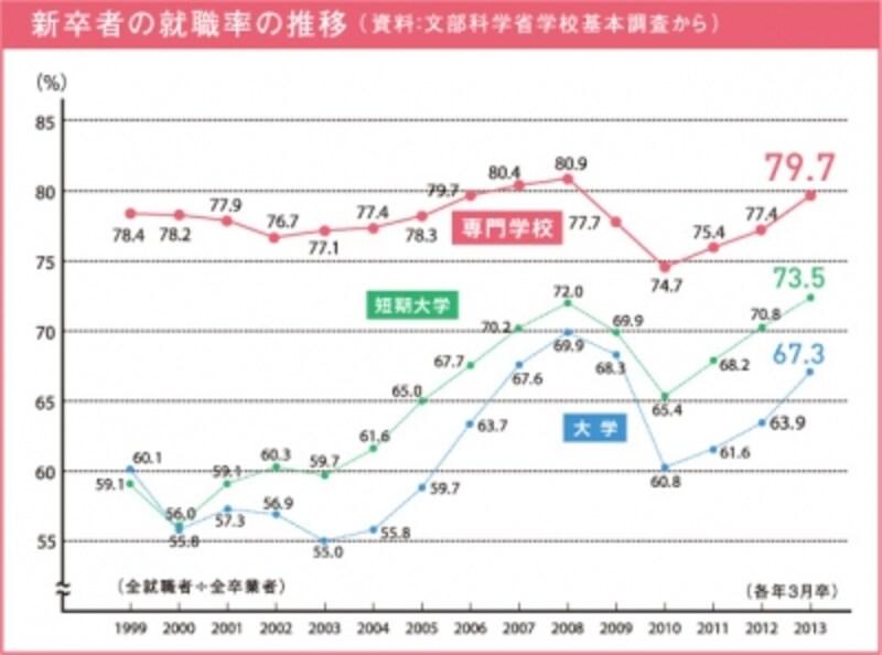 卒業者数から比較した就職率の違い