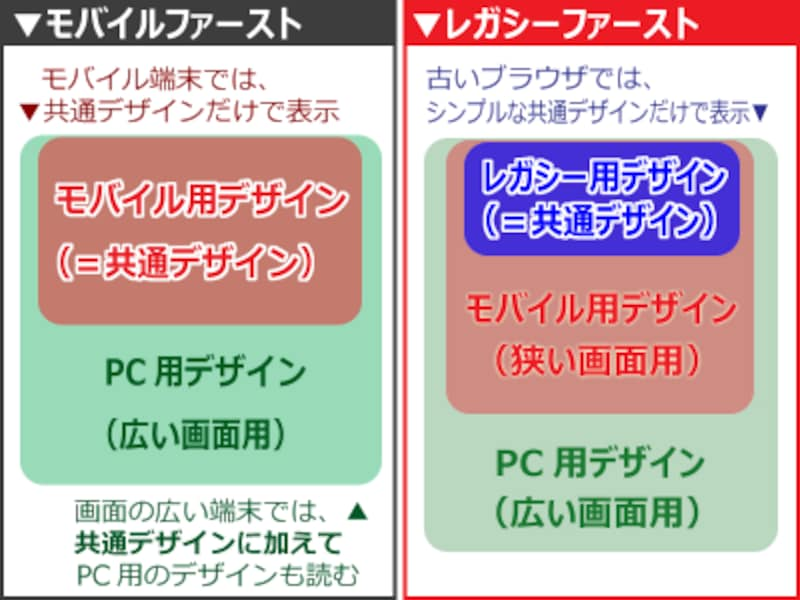 レガシーファースト(右):古いブラウザのために用意するシンプルなデザインを「共通デザイン」にする書き方