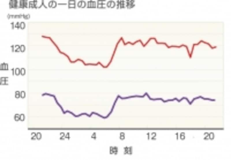 血圧推移グラフ