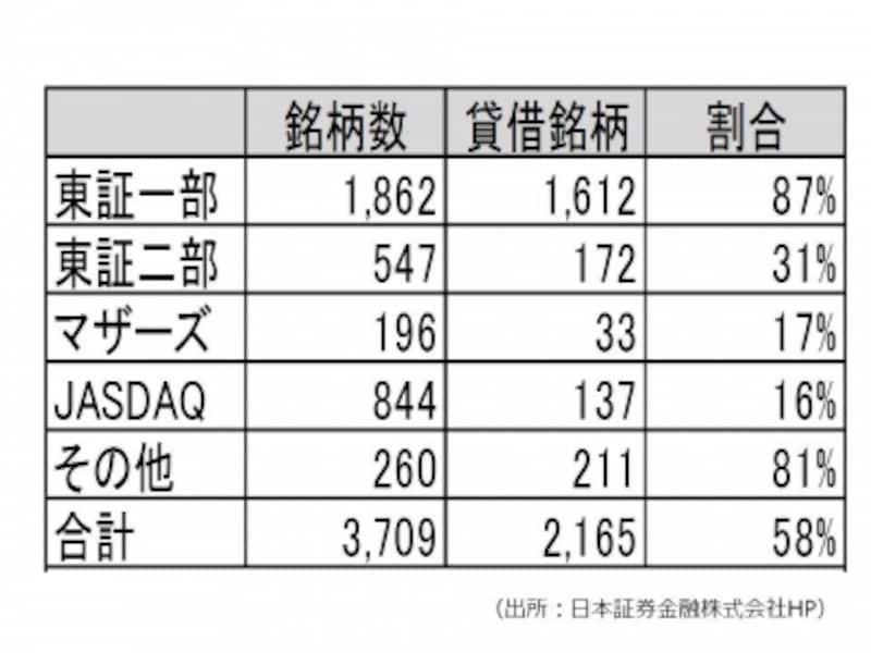 【図1undefined市場別貸借銘柄数】