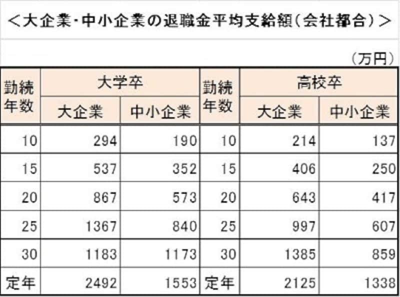 日本経済団体連合会「退職金・年金に関する実態調査結果」、東京都労働相談情報センター「中小企業の賃金・退職金事情」よりガイド作成
