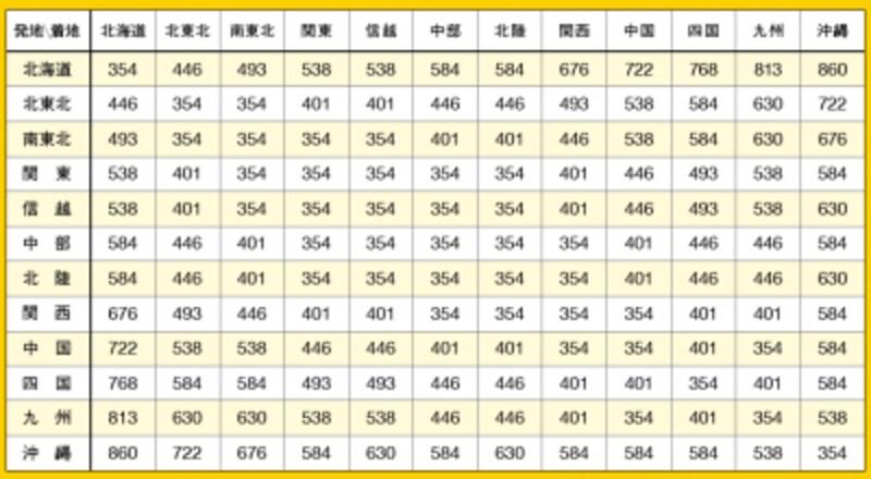 割引サービスを使ったときの最安値の料金undefined※画像はヤマト運輸のホームページより