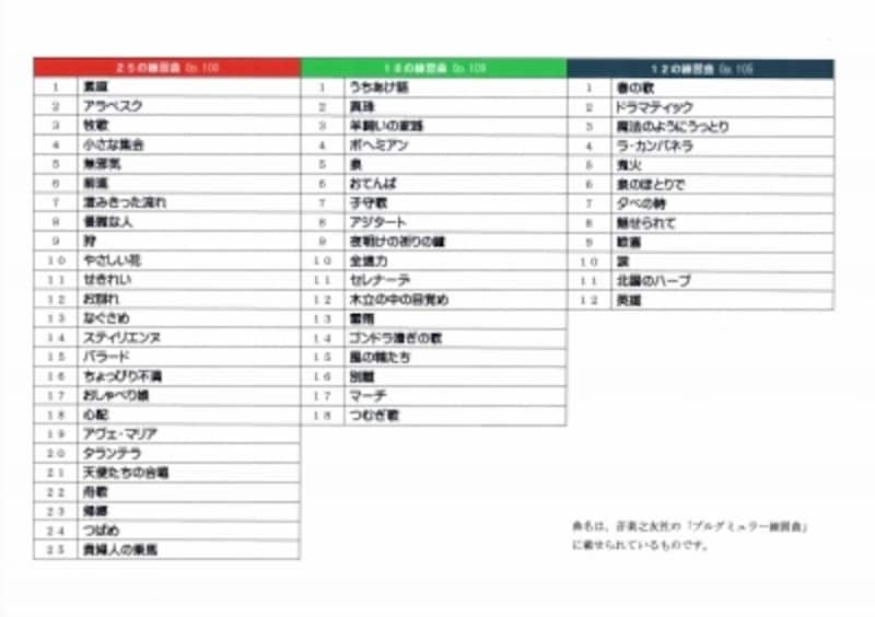 ブルグミュラー練習曲のタイトル表
