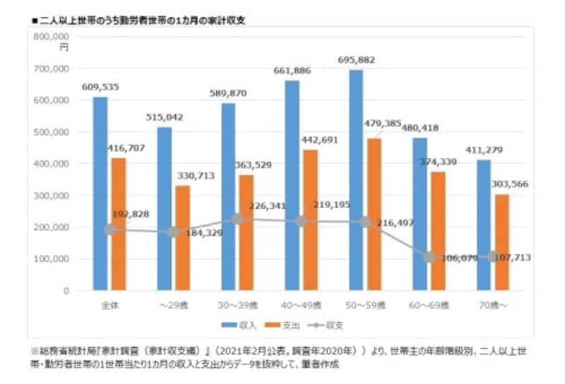 年代別 二人以上世帯のうち勤労者世帯の1カ月の家計収支