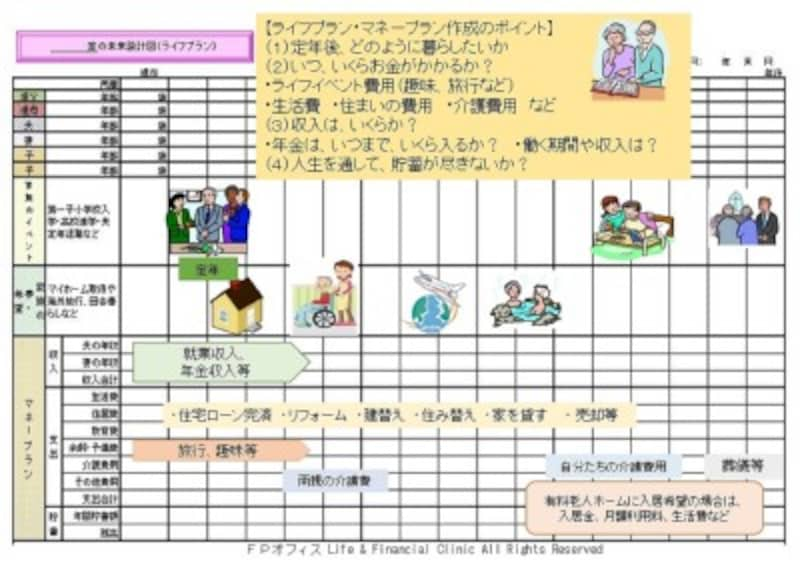 FPオフィス Life & Financial Clinic All Rights Reserved