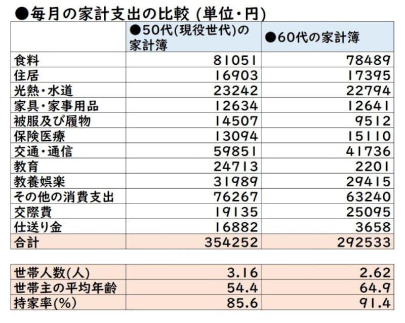 総務省「家計調査(家計収支編)・2019年平均詳細結果表」を元に作成