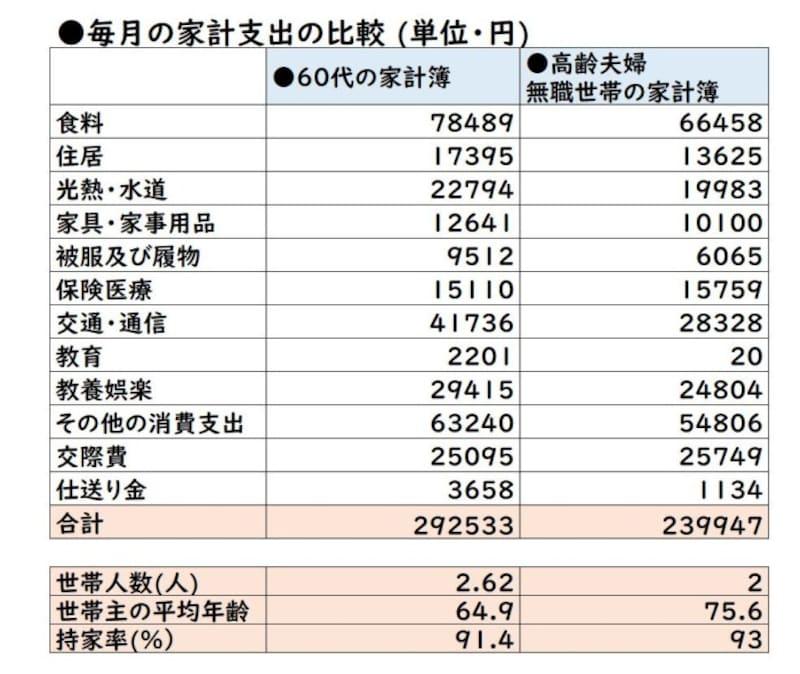 総務省「家計調査(家計収支編)・2019年平均詳細結果表」を元に作成。高齢夫婦無職世帯とは、夫65歳以上、妻60歳以上の夫婦のみの無職世帯のこと。
