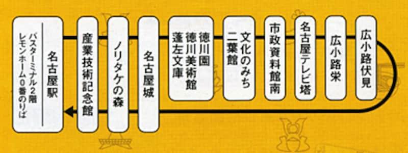 渋め・穴場エリアから定番・人気スポットまで押さえたメーグル運行ルート