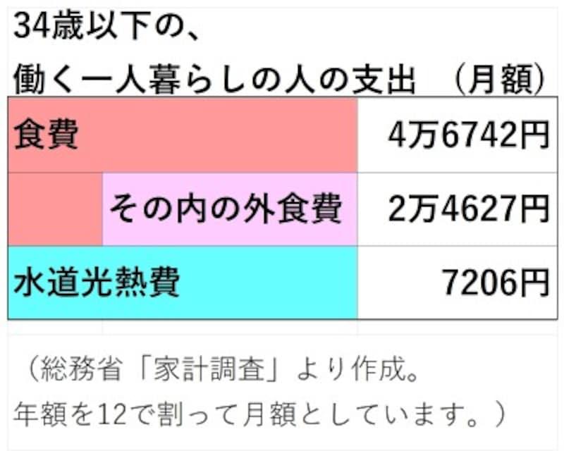 34歳以下の単身勤労世帯の食費、水道光熱費(令和元年 家計調査)