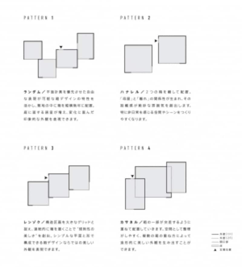 4つのパターン