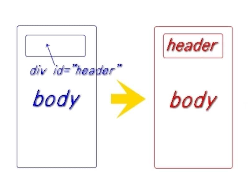 HTML5新要素例