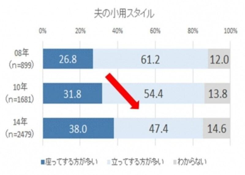 「夫の小用スタイル」の調査結果グラフ。「掃除行動実態調査」(ライオン株式会社調べ/2014年)