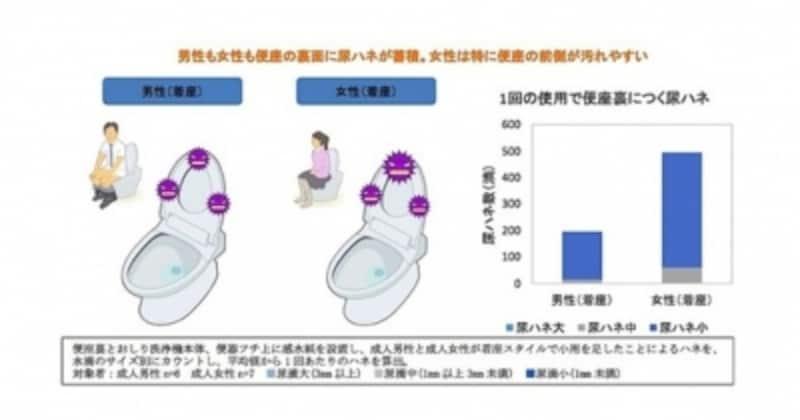「小用時のトイレの汚れ方」の調査グラフ。「トイレ掃除に関する意識調査とトイレの使用実態」(ライオン株式会社調べ/2011年)