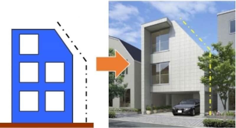 斜線制限の角度に合わせて勾配屋根をつくることができるため、目いっぱい居室空間を広くとることが可能です