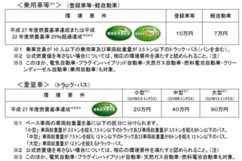 新型エコカー補助金の燃費基準(出典;経済産業省ホームページより)